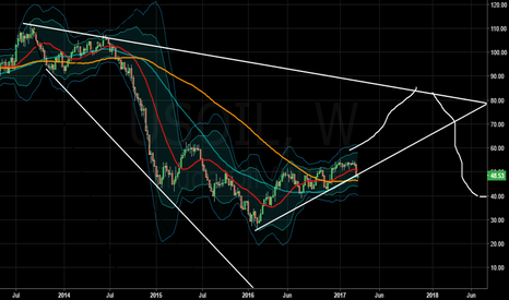 USOIL: Expanding descending wedge indicative of much higher oil prices