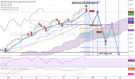 SPX500: Possible SPX cyclical top.