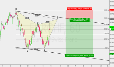 EURCHF: Same Structure with EURCAD