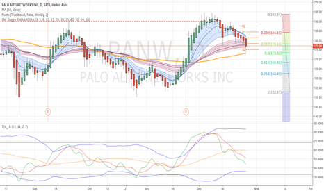 PANW: PANW - Retrace underway from double top
