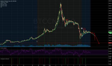 BTCCNY: Движение bitcoin на следующую неделю