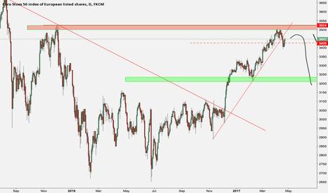 EUSTX50: Sell the european stocks