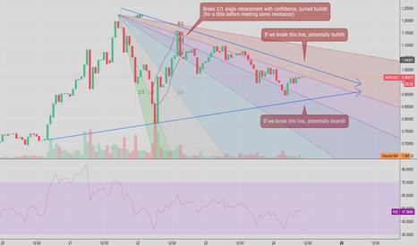 XRPUSD: XRP/USD Triangle + Gann Fan Analysis - NEUTRAL