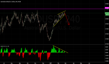AUDUSD: Watch, High Possibility, AUDUSD looking for short setup.
