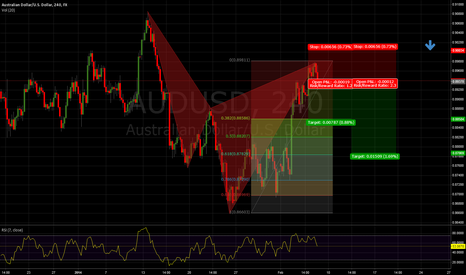 AUDUSD: A little late, but Cypher pattern completing on AUDUSD