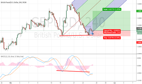 GBPUSD: Double bottom chart pattern