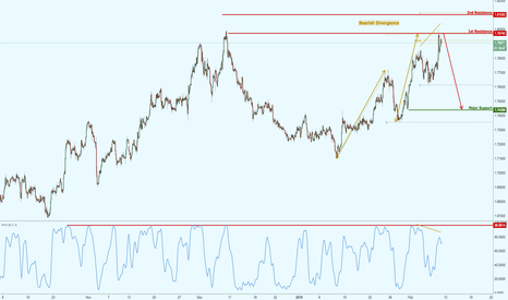 GBPAUD: GBPAUD testing major resistance, watch for a reversal