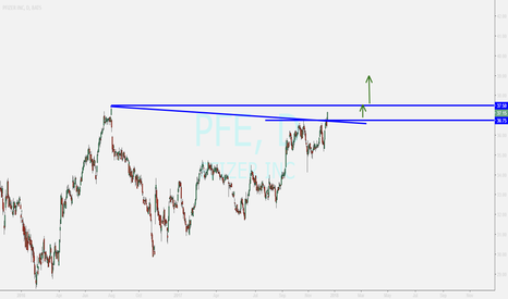 PFE: PFIZER ...BUY opportunity
