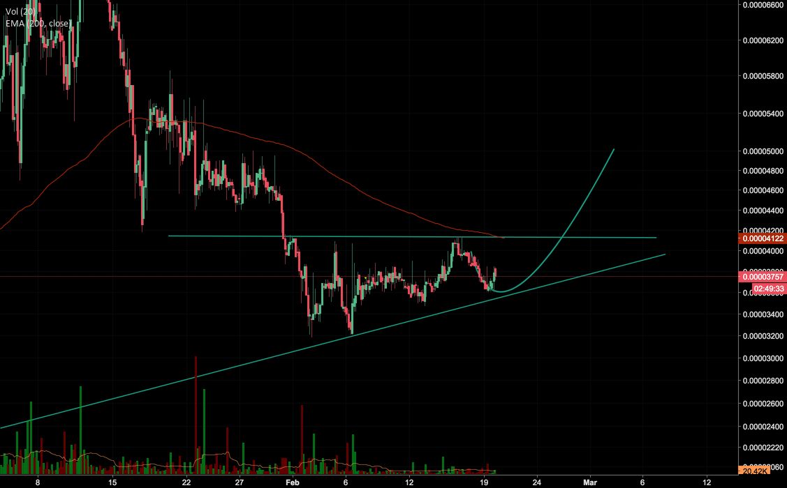 BLK/BTC forming a breakout triangle