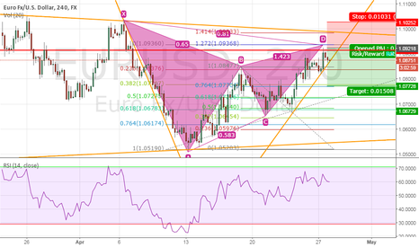 EURUSD: EURUSD- Gartley Pattern (first pattern done in my life yea!)