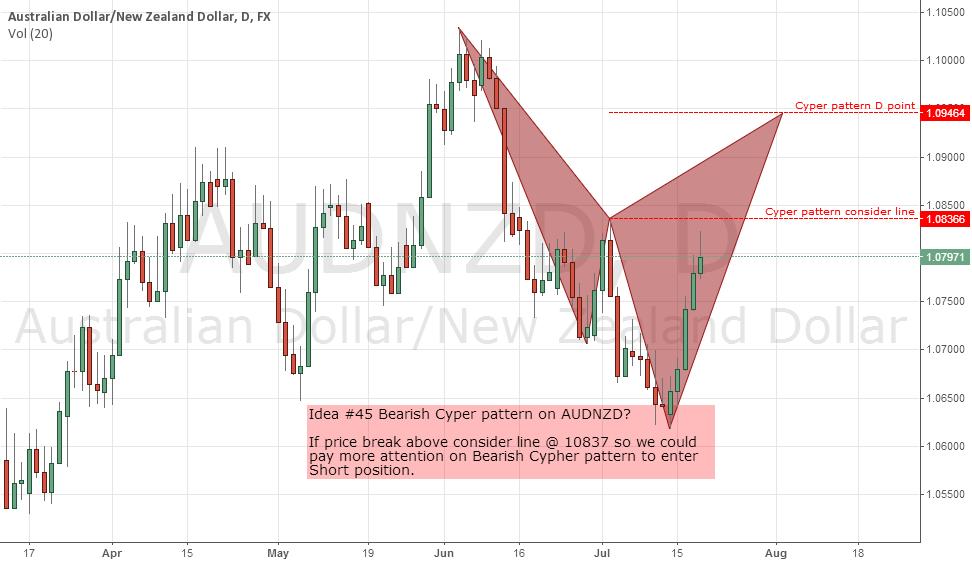 Idea #45 Bearish Cyper pattern on AUDNZD?