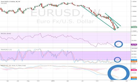 EURUSD: EURUSD Breaks Above Descending Wedge Resistance on Weekly Chart