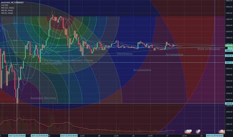 BCHUSD: BCH/USD Coinbase