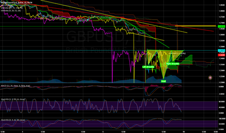 GBPUSD: Possible Inverted Head and Shoulders on cable(GBPUSD)