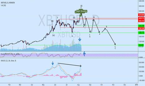 XBTUSD: bearish potential