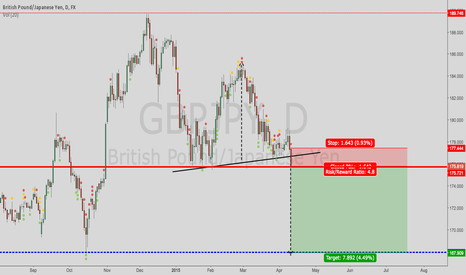GBPJPY: GBPJPY Possible break of support