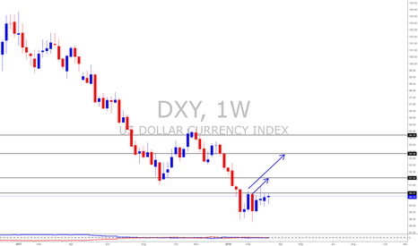 DXY: US Dollar Index (Break Out Likely)