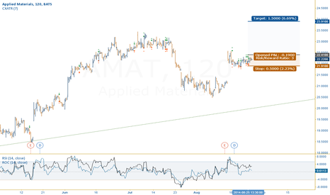 AMAT: Breakout setup for a short trade