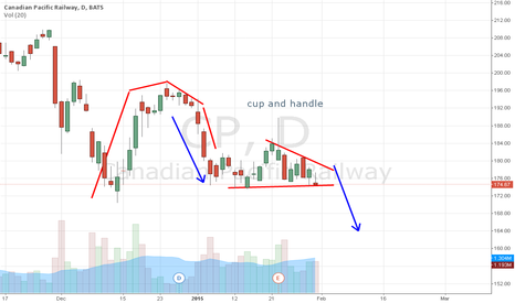 CP: CP short http://tinyurl.com/bs7xgo9 with cup and handle pattern