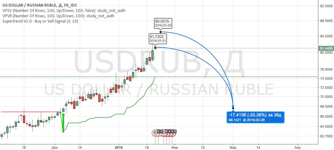 USDRUB sell