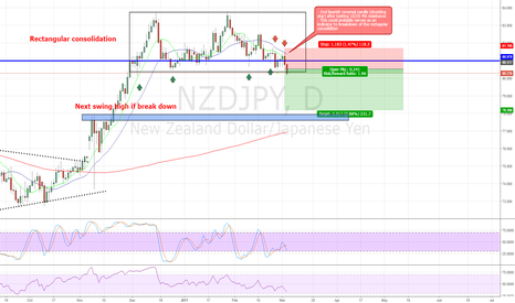 NZDJPY: NZDJPY Short - 3 March 2017 (posted on 4 March 2017)