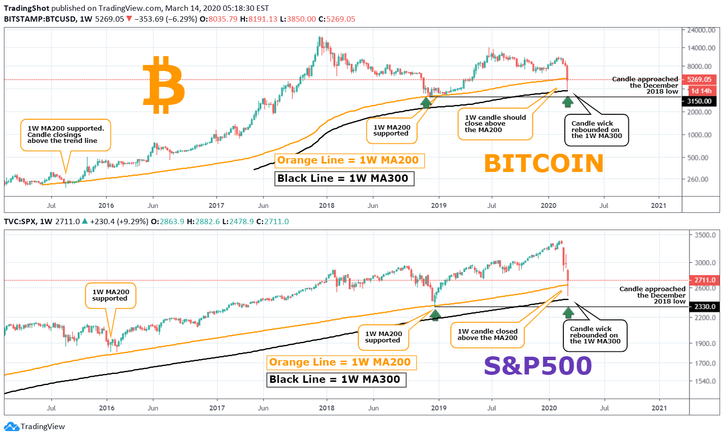 Bitcoins volatility s&p betting ufc