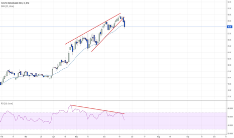 SOUTHBANK: Negative Divergence & Raising wedge