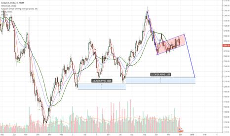XAUUSD: GOLD and its impending drop, short idea