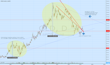 GLD: GLD reversal of downtrend?