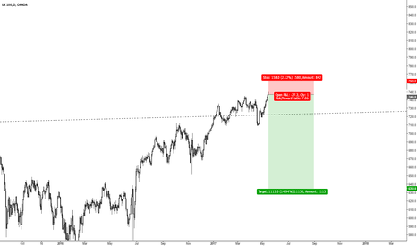 UK100GBP: Actively looking for entries in FTSE
