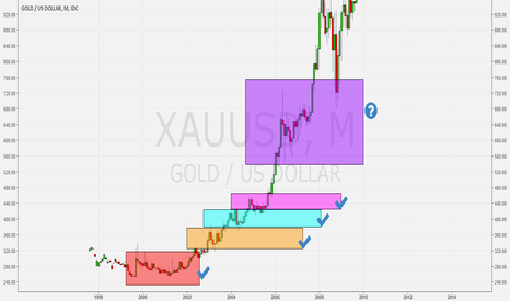 XAUUSD: Gold vs Bitcoin comparison.