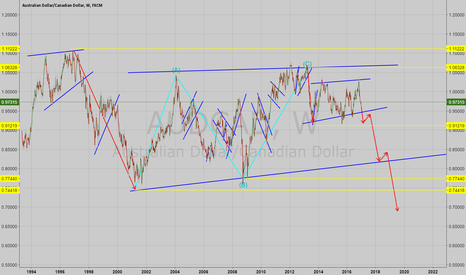 AUDCAD: AUDCAD Possible Long Term Direction