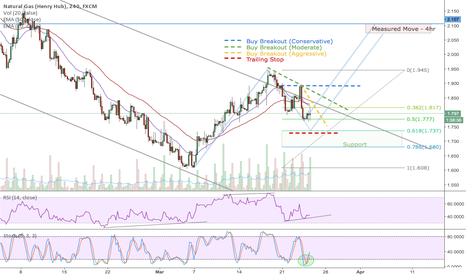 NGAS: Natural Gas - Update - 4hr Timeframe