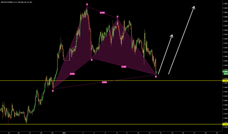 GBPUSD: GBPUSD Gartley setup completing at previous resistance