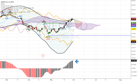 NFLX: Short term directional change for next week