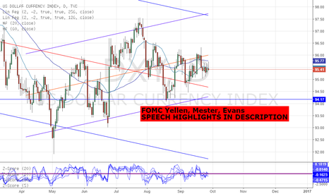 DXY: DXY/ USD - FED YELLEN, MESTER & EVANS SPEECH HIGHLIGHTS