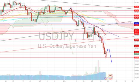 USDJPY: ドル円 円ショートが減ってない