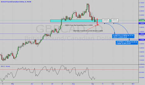GBPCAD: Waiting for short, long term trade.