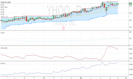 YHOO: Jeff Cooper Expansion breakout.
