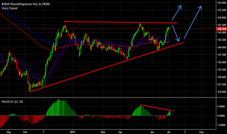 GBPJPY: GBPJPY Ascending Triangle.
