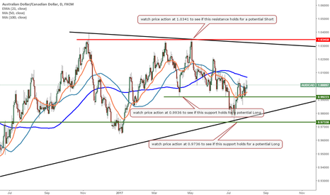 AUDCAD: AUDCAD - Levels to watch