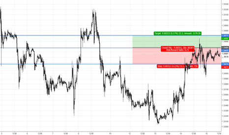 GBPUSD: Daily Trade Strategy GBPUSD Pending Long Postion
