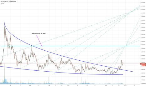 VIABTC: VIA coin buy opportunity, 2 profit targets