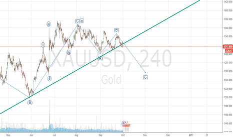 XAUUSD: skenario for bear XAU