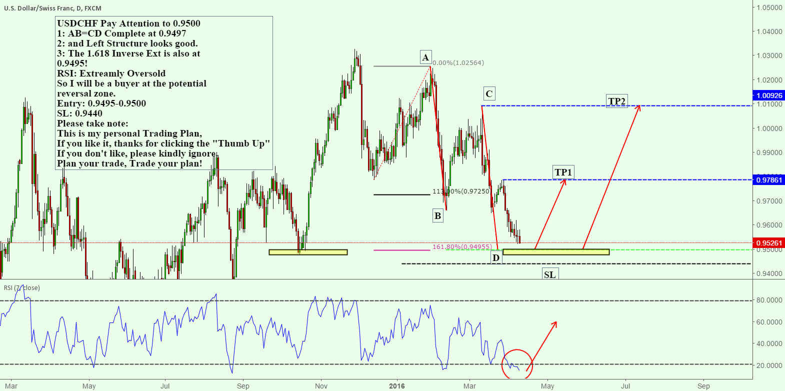 USDCHF Pay Attention to 0.9500