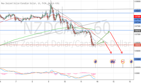 NZDCAD: Wait for the retracement