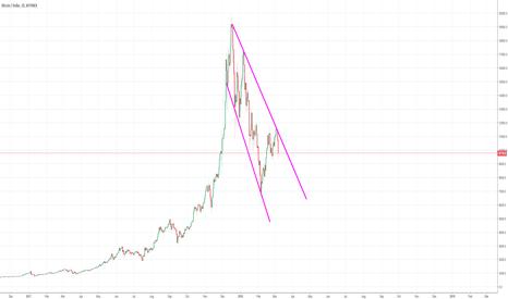 BTCUSD: The Range is Widening