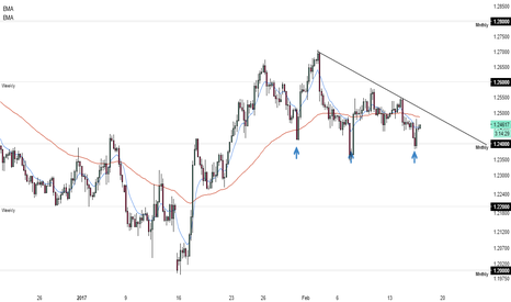 GBPUSD: Will support hold for GBPUSD