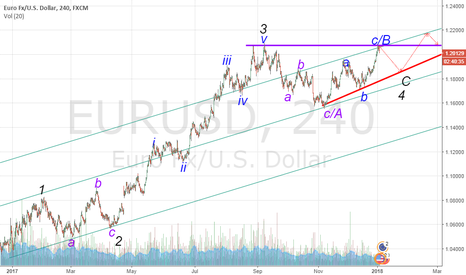 EURUSD: EURUSD,240  4 WAVE BEFORE LONG POSITION