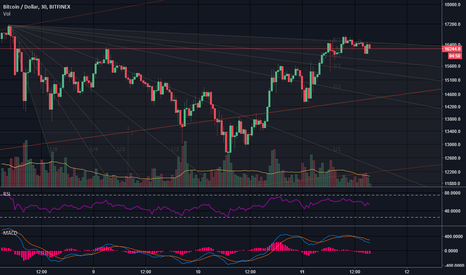 BTCUSD: Bitcoin seemed to open a bull flag there